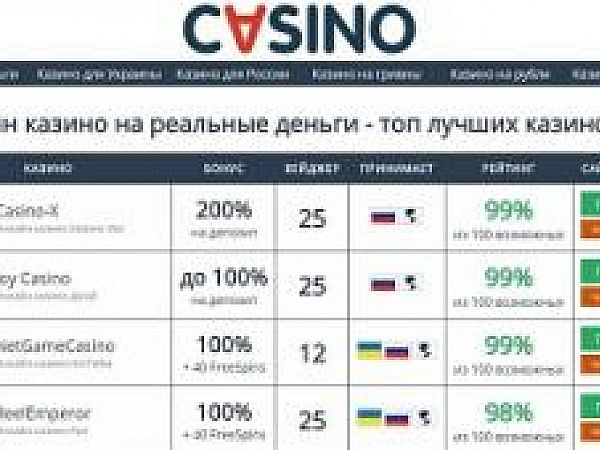Наиболее затребованные украинские онлайн казино